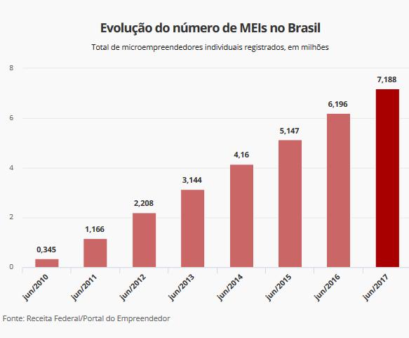 MEI Dívidas poderam ser parceladas em até 120 meses evolução -Saulo Vieira